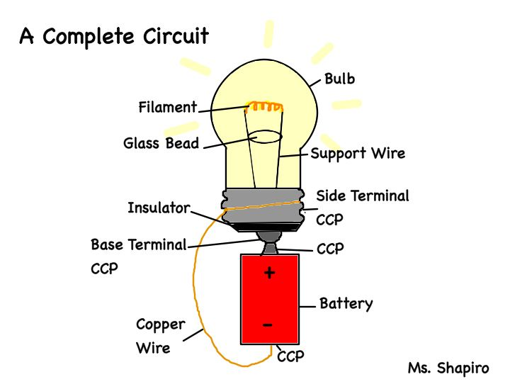 electrical energy - grant science 6c a light bulb circuit diagram with labeled parts of a closed with